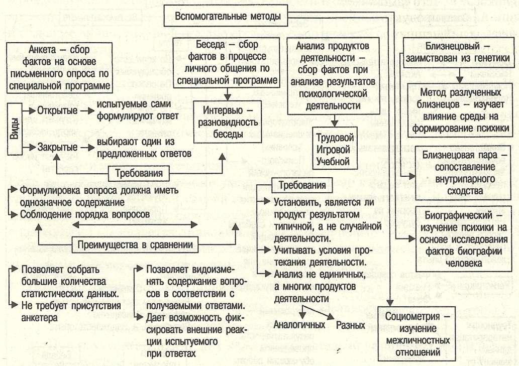 Принципы и методы исследования