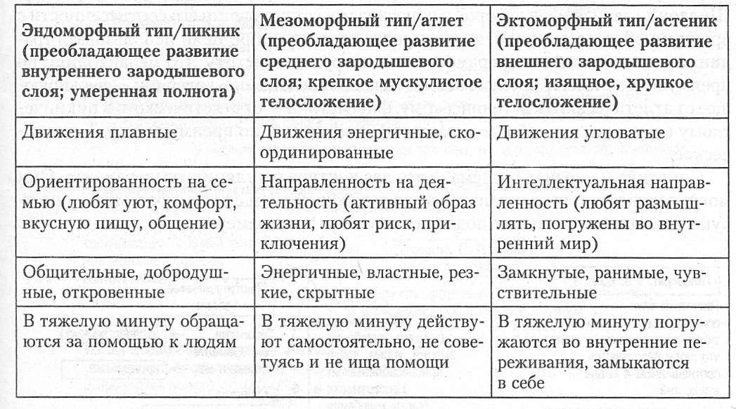 Тип Конституции