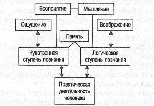 Память в системе