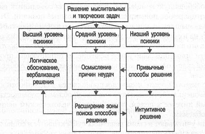 Способы активизации мышления и