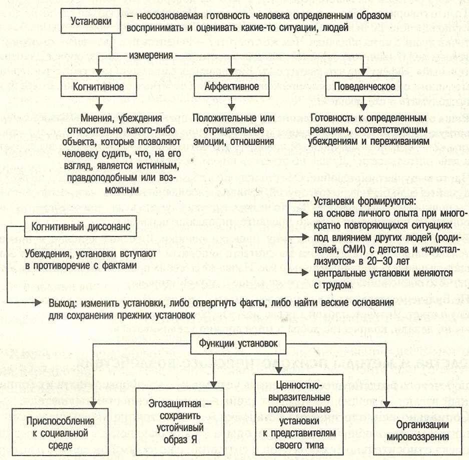внушение в психологии управления