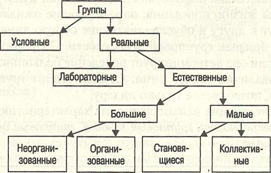 Классификация групп (по Г. А.
