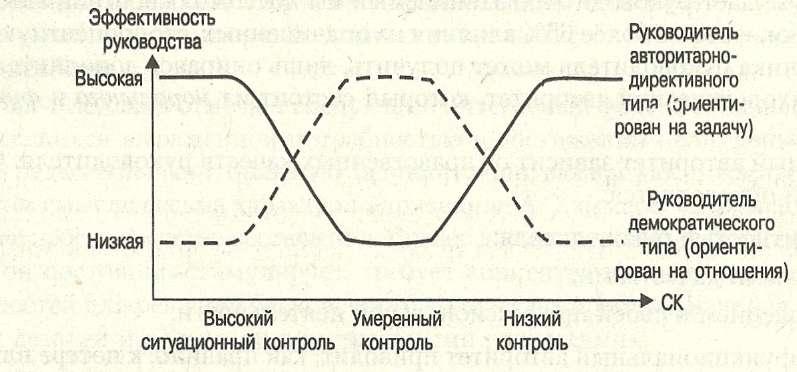 Вероятностная модель эффективности руководства ф. фидлера
