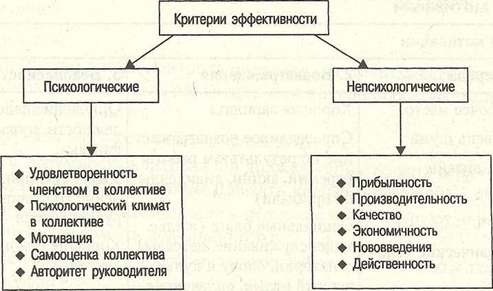 критерии для оценки результативности при разработке продукции планировки наличие