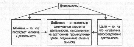 План схема развития действий 8 букв