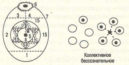 Рис. 5.6. Карта внутреннего мира по Ассаджиоли (пояснения в тексте)