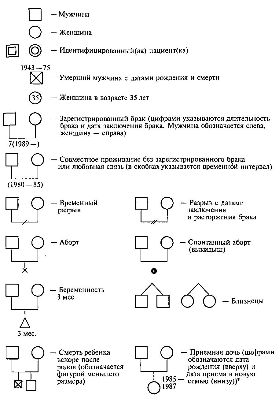 Схема генограмма семьи