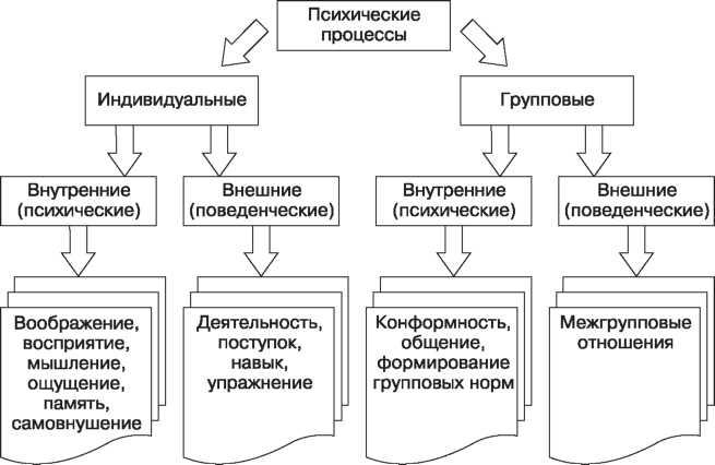 Психические процессы — Википедия