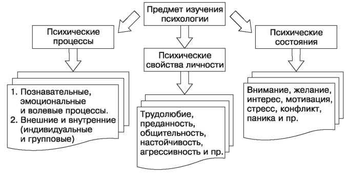 Классификация психических явлений   PSYERA