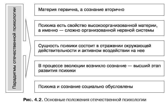 Основные методологические принципы психологии таблица