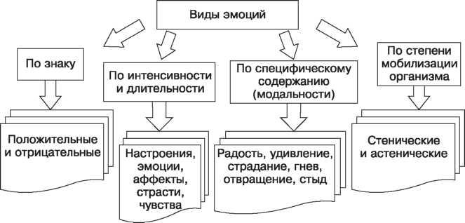 Эмоцианальная сфера эмоции