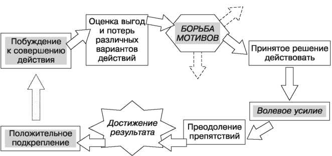Структура волевого акта (дана