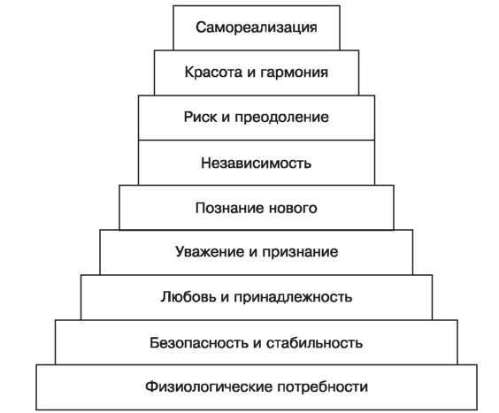 Пирамида потребностей Абрахама