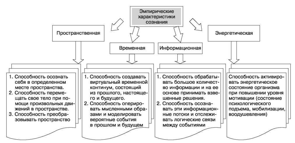 характеристики сознания реферат