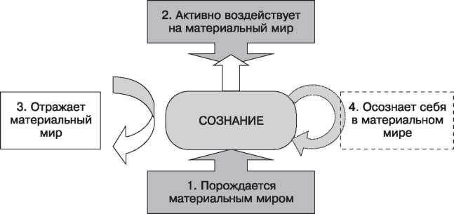 Схема взаимодействия сознания