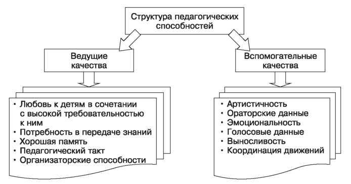 СПОСОБНОСТИ | Pro-Psixology.ru