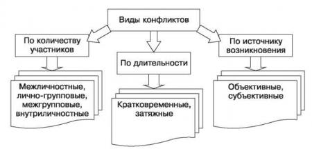 схема возникновение конфликта