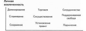 Рисунок 1. Связь между стратегиями разрешения конфликта, вовлеченностью в ситуацию и гибкостью поведения.