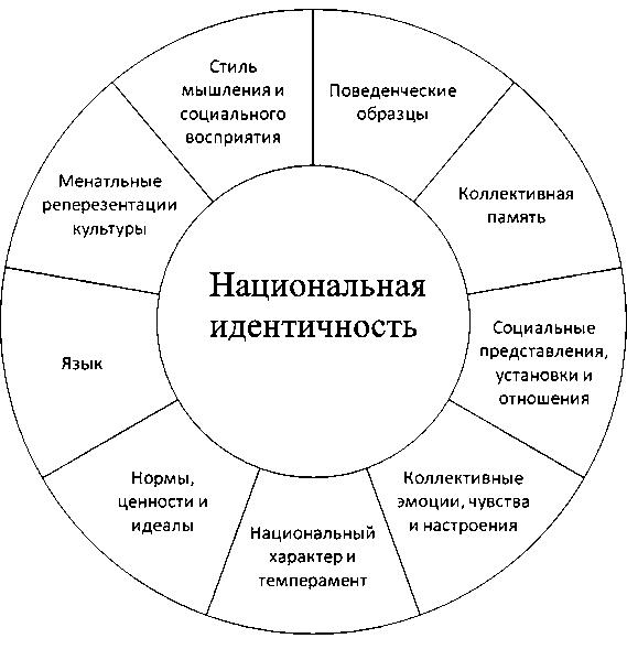 Рис. 1. Базовые компоненты национального менталитета