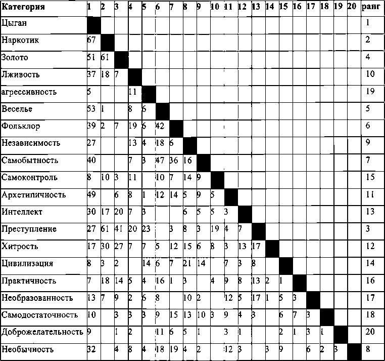 Матрица частоты встречаемости основных категорий текста