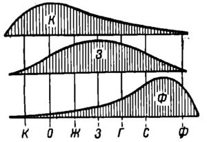 Рис. 15.Схема цветного зрения Ломоносова—Гельмгольца