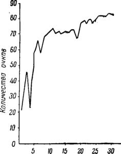 Рис.37. Кривая выработки навыка стрельбы