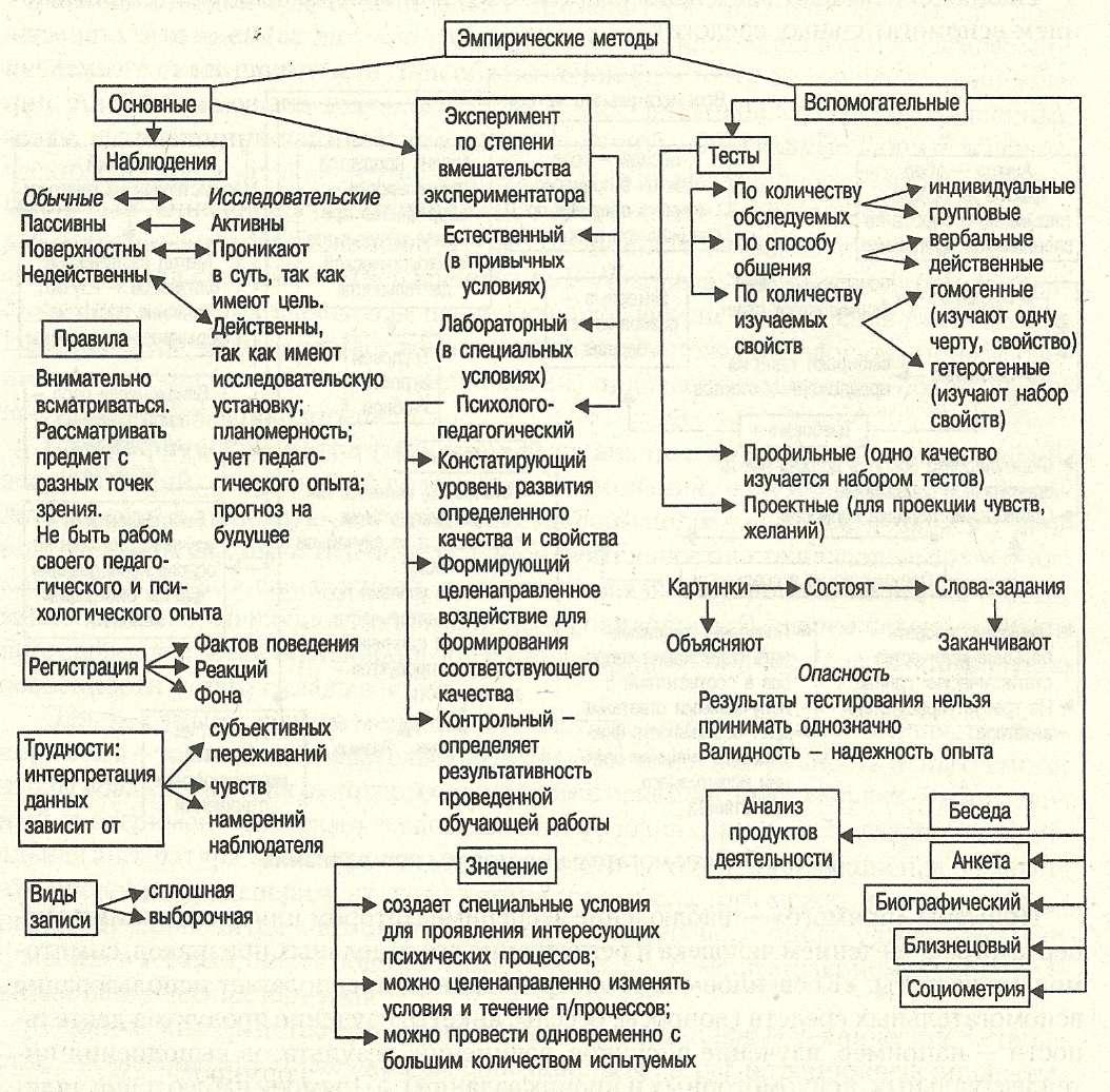 Схема патопсихологического обследования ребенка
