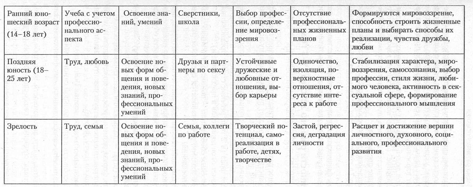 Физические психологические и психофизиологические