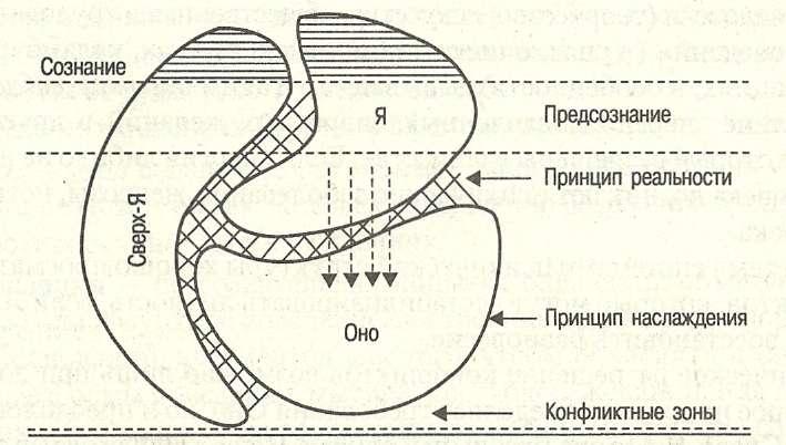 Теория личности фрейда в схемах