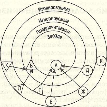 Анализ результатов социометрии