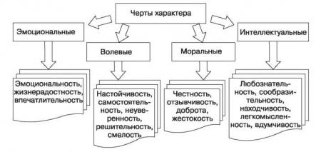 Классификация черт характера